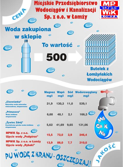 Jaka jest nasza woda?